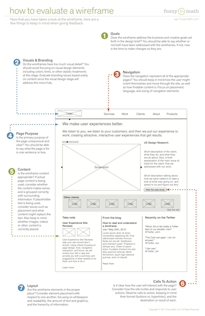 How to evaluate a wireframe, user experience design, Diagram of a wireframe, web design
