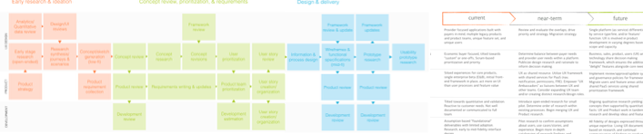 UX Roadmap and Plan