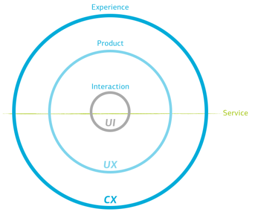 Customer Experience (CX) incorporates multiples User Experiences (UX) which are made up of User Interfaces (UI). Your service offering touches all levels within this hierarchy.