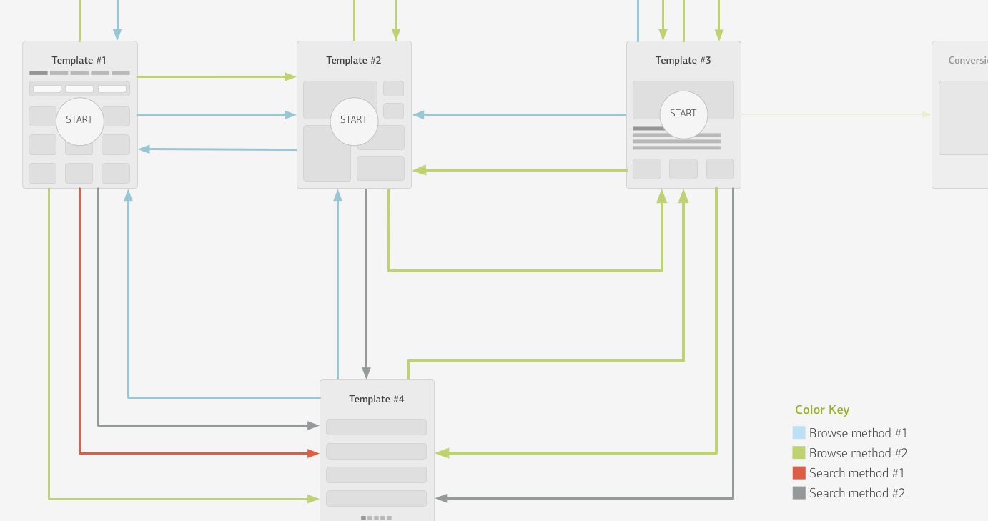 Detaching Information Architecture from the UI