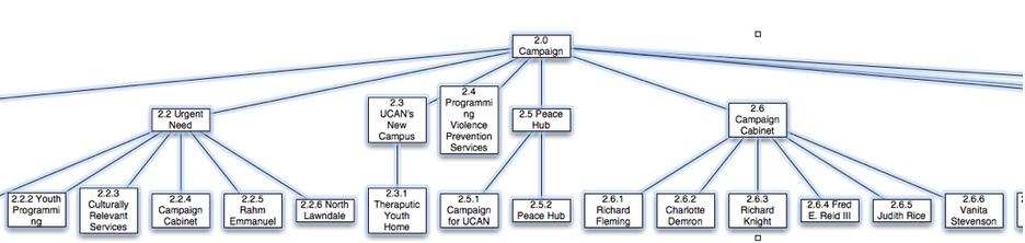 UCAN_taxonomy_2