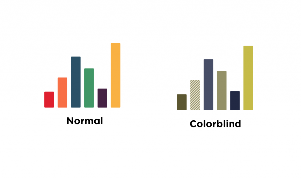 Image comparing graphs for normal vision versus colorblind vision
