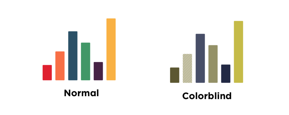 Image comparing graphs for normal vision versus colorblind vision. The colorblind version uses a diagonal texture to distinguish between similar colors. This is a good example of how to make a website accessible for visually impaired users.