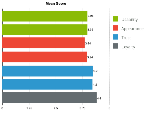 A graph output of SUPR-Q, a KPA for design departments, showing scores for design metrics including usability, appearance, trust, and loyalty