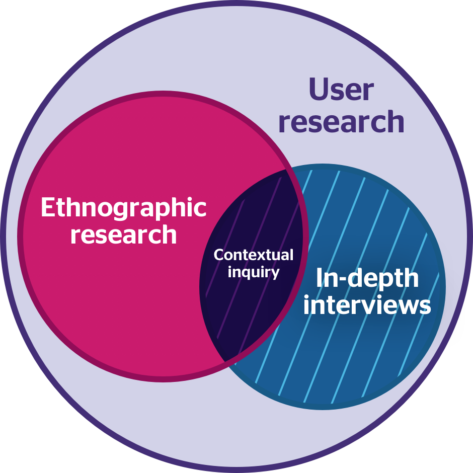 A Venn diagram with two overlapping circles. one circle is labeled Ethnographic Research and the other circle is labeled In-depth Interviews. The section where the two circles overlap is labeled Contextual Inquiry. The circles are inside of a larger circle labeled User Research.