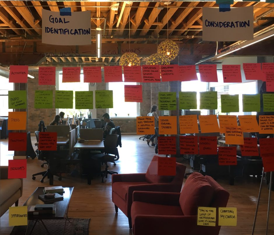 An affinity wall map which helps illustrate the importance of user experience testing
