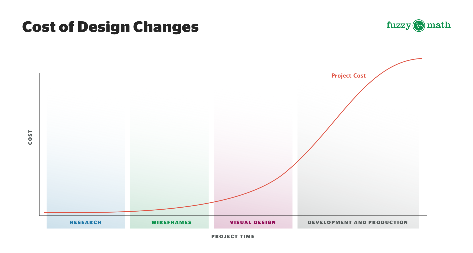 The cost of iterating increases at each phase of the project — it's much more cost-effective to iterate in wireframes and the UX design process than it is to change things that are already built and coded.
