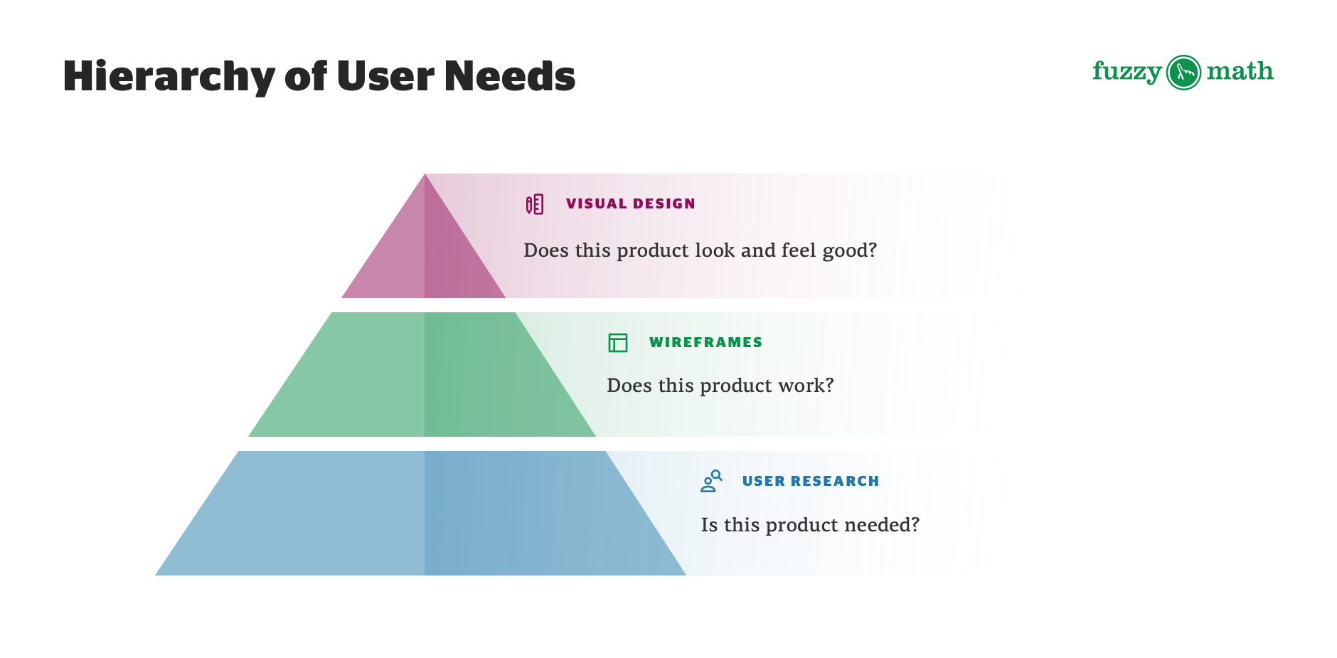 A diagram showing the hierarchy of user needs as a pyramid. The bottom tier is user research: Is this product needed? The second tier is wireframes: Does this product work? The third and final tier is visual design: Does this product look and feel good?