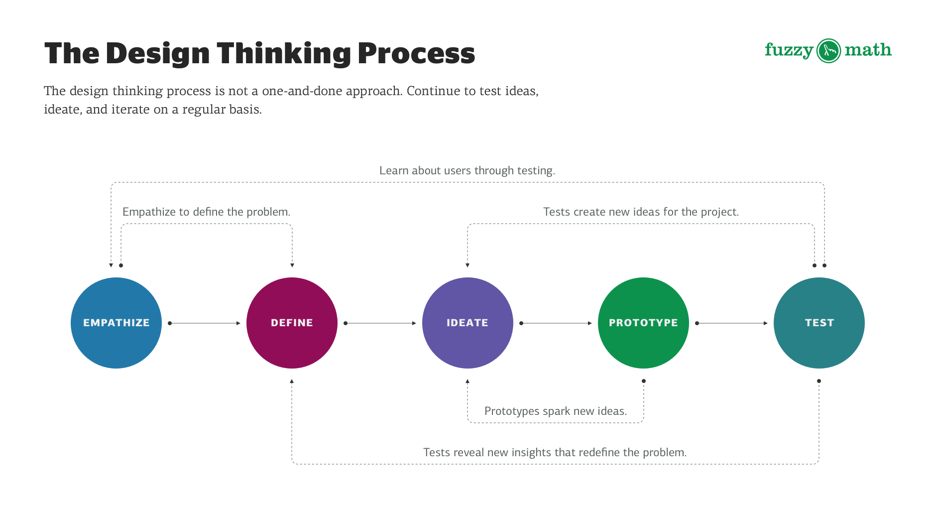 Getting-started-with-the-design-thinking-process