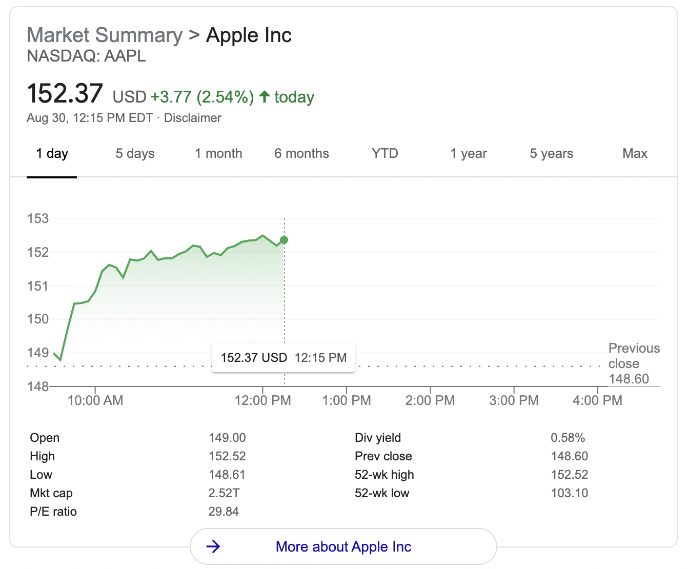 A visualization of the rise and fall of Apple stock is shown.